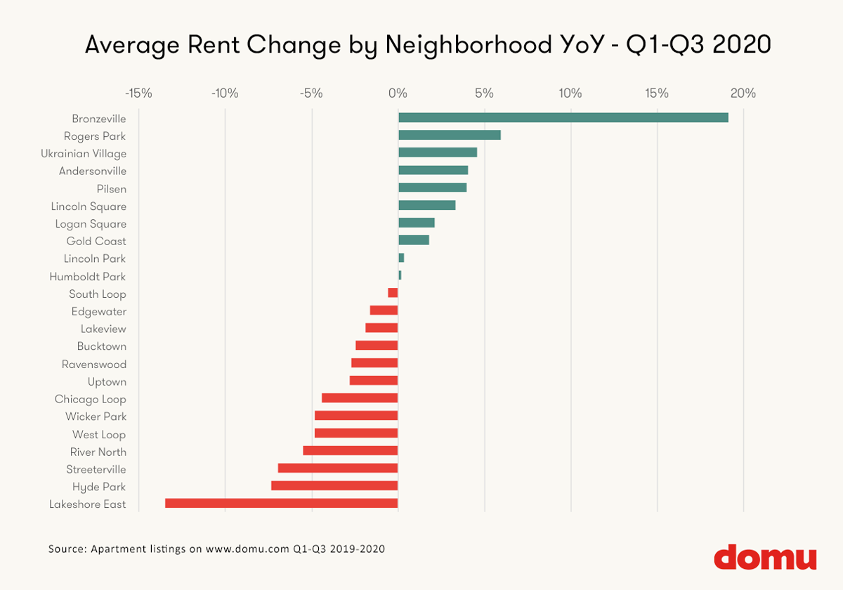 Average rent chnages in Chicago by Neighborhood Q3 2020
