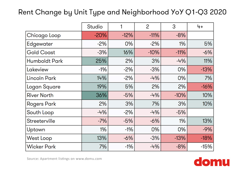 Rent Change by Unit Type by Neighborhood Chicago Q3 2020