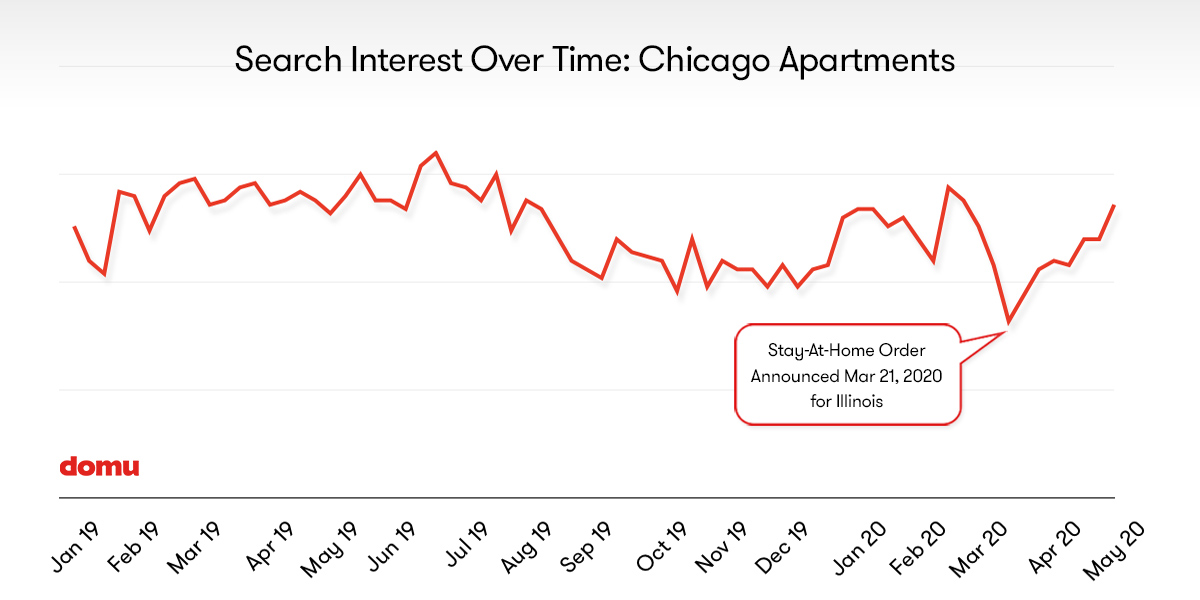 chart showing search interest for Chicago apartments in 2019 through early 2020