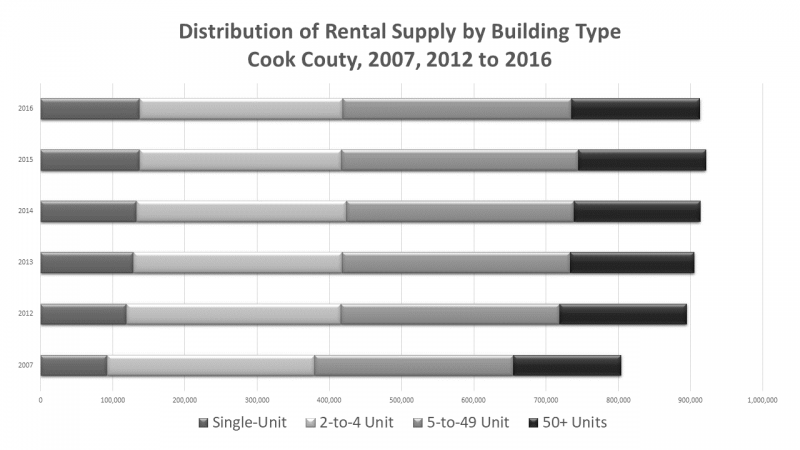 chart showing distribution of rental units by housing type for Cook County, IL in 2007, 2012 to 2016