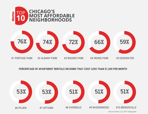 the percentages of apartments for rent in Domu's Top 10 Most Affordable Neighborhoods that cost less than $1,500 per month
