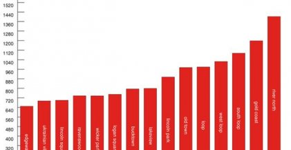 bar graph showing the average rent in Chicago for Chicago apartments